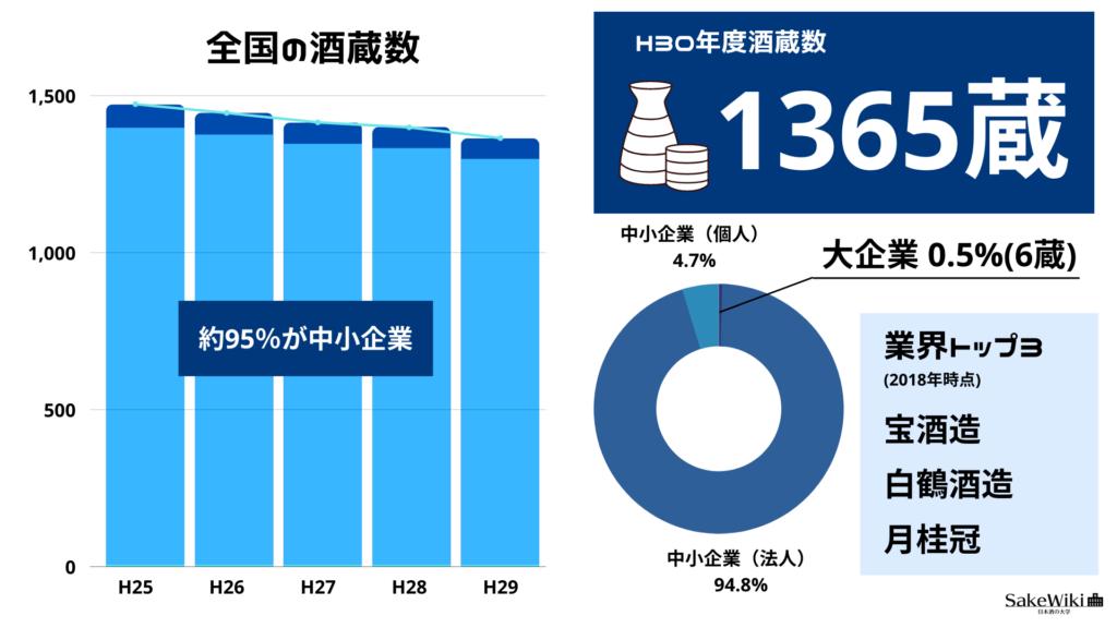 全国の酒蔵数と大手日本酒メーカートップ3の画像