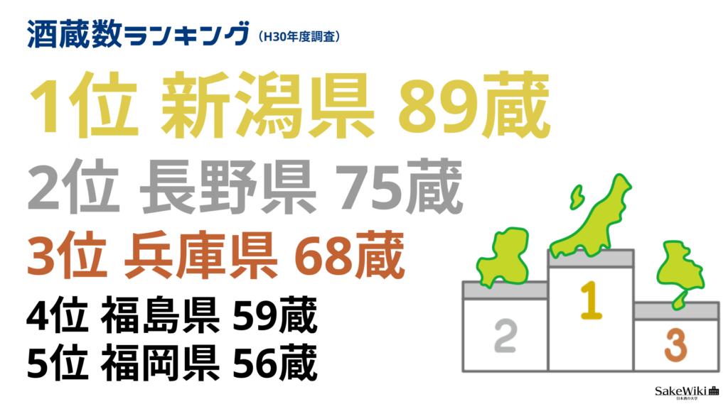 日本酒の酒蔵数トップ5の都道府県の画像
